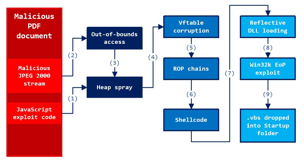 CVE-2018-4990 Archives - ThreatsHub Cybersecurity News