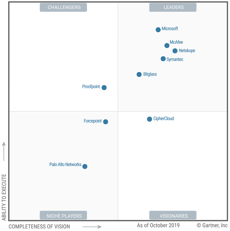 Gartner Names Microsoft A Leader In The 2019 Cloud Access